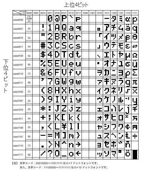 Fig.5 JISコード表(JIS X 0201) ( code ...